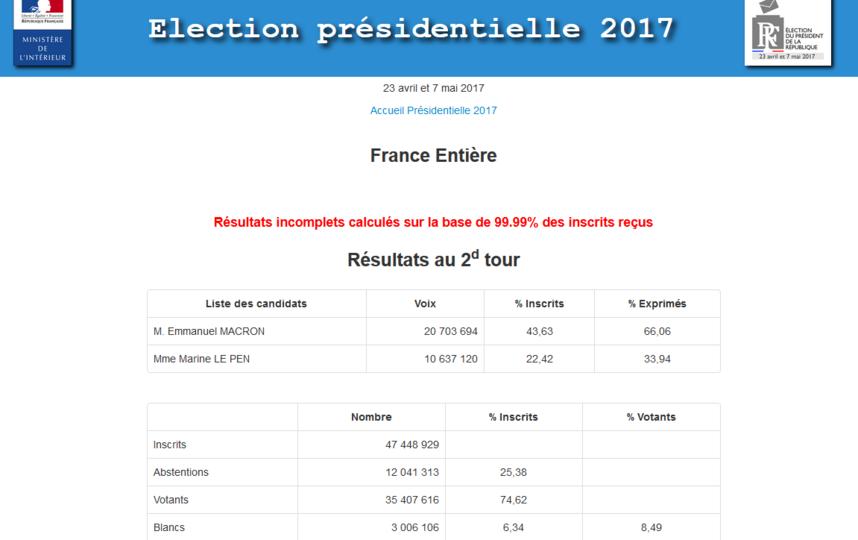 Итоги выборов во Франции. Фото elections.interieur.gouv.fr