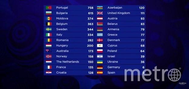 Сальвадор Собрал из Португалии набрал 758 баллов.