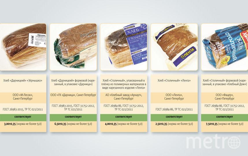Результаты сравнительных исследований качества товаров (работ, услуг) не являются рекламой. Фото Инфографика Metro