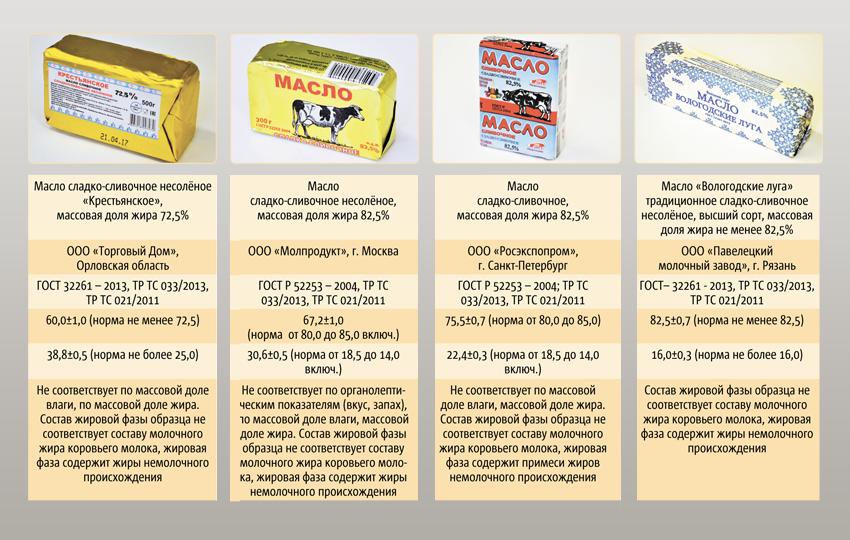"""Специалисты проверили 20 образцов сливочного масла, произведённого в России. 8 из них получили """"красный свет"""". Фото """"Metro"""""""