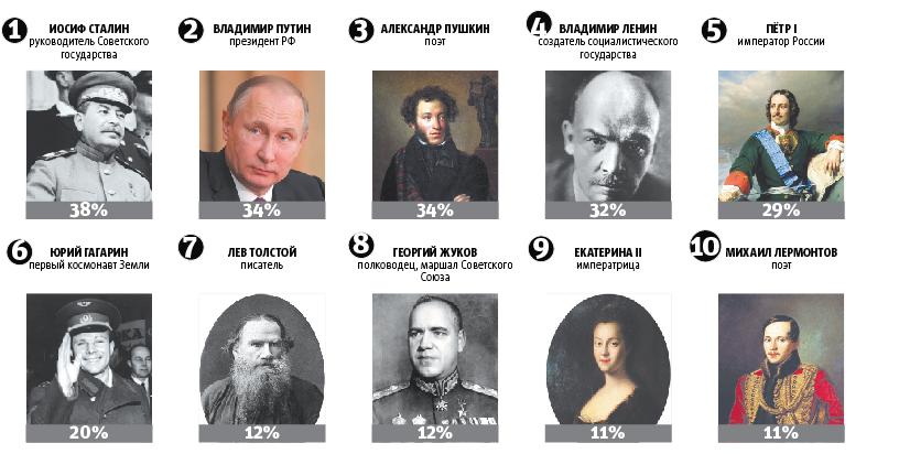 """Величайшие люди всех времён и народов, по-мнению граждан нашей страны. Фото """"Metro"""""""