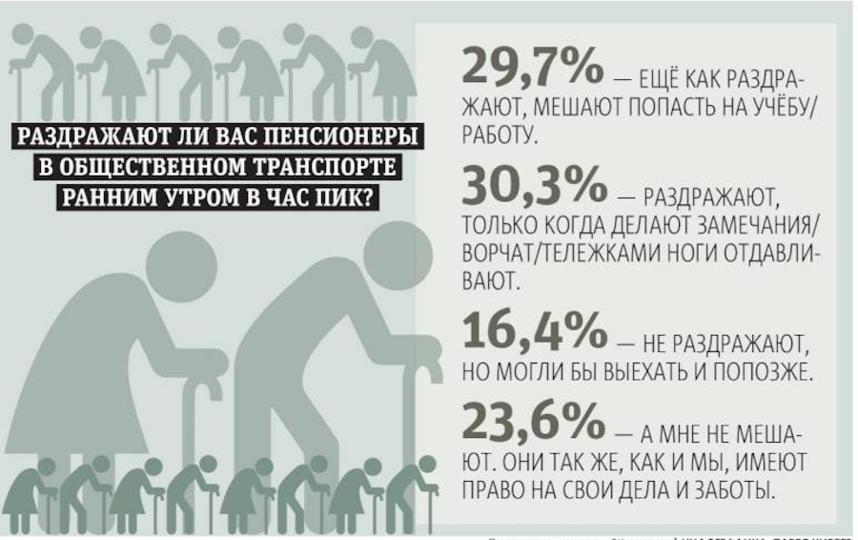 "Проголосовало 360 человек. Фото ""Metro"""