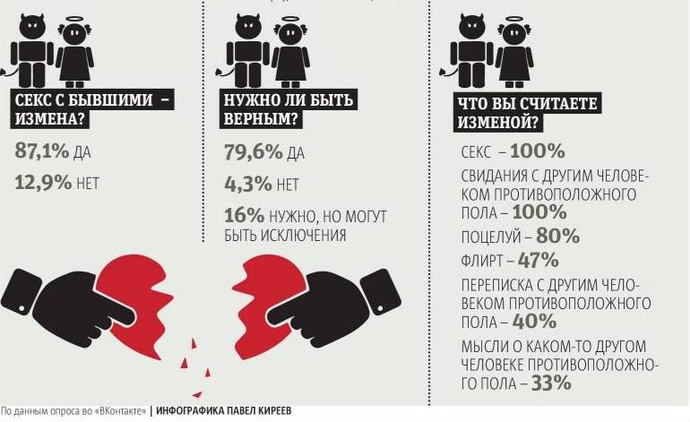 """По данным опроса во """"ВКонтакте"""". Фото """"Metro"""""""