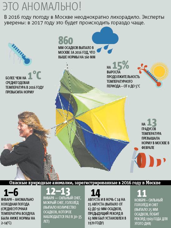 Ситуация с погодой в Москве в 2016-м году. Фото Инфографика – Андрей Казаков.