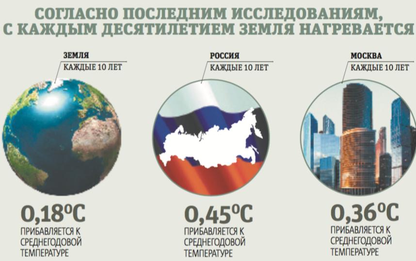 Система раннего метеомониторинга появится в столице России