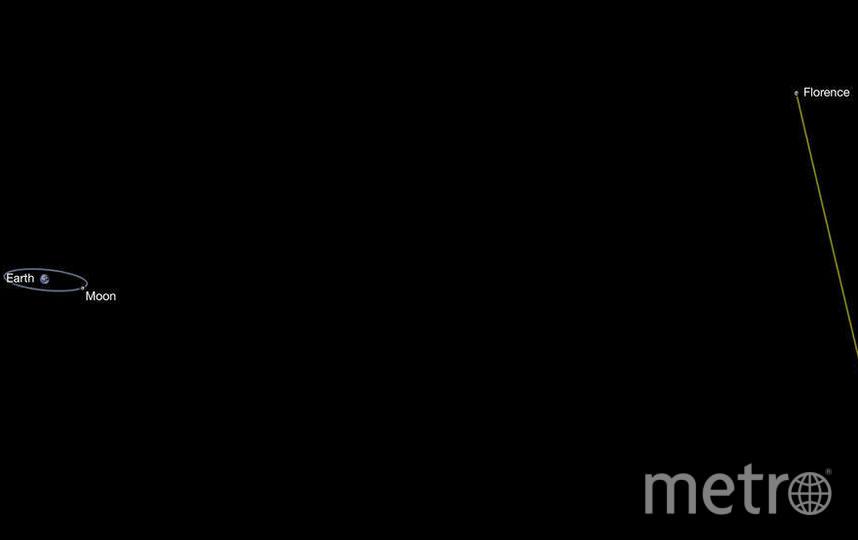 Расстояние от астероида Florence до Земли. Фото www.nasa.gov