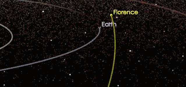 Траектория движения астероида Florence и Земли.
