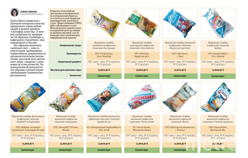 """""""Светофор качества"""" - специалисты проверили 10 образцов пломбира в вафельном стаканчике. Фото инфографика Metro"""