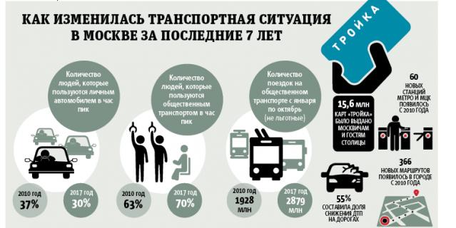 Как изменилась транспортная ситуация в Москве за последние 7 лет.