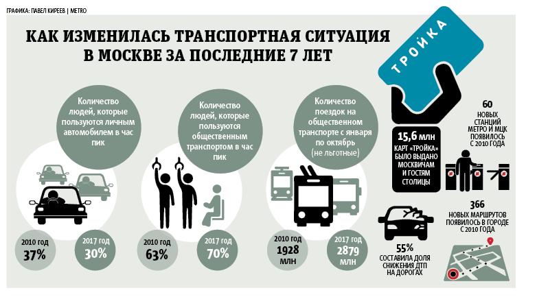 """Как изменилась транспортная ситуация  в Москве за последние 7 лет. Фото Павел Киреев, """"Metro"""""""