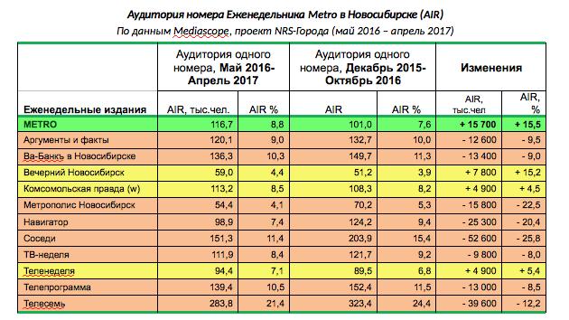 """Аудитория номера Еженедельника Metro в Новосибирске (AIR). Фото """"Metro"""""""