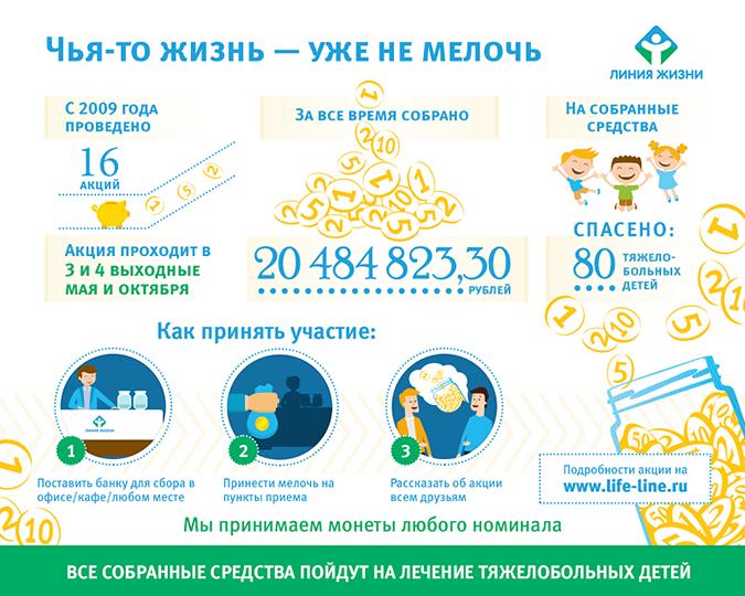 инфографика акции.