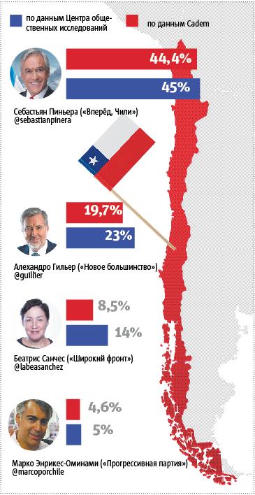Экс-президент вернётся к власти в Чили.