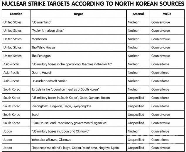 Полный список ядерных целей. Фото Скриншот с сайта Daily Mail