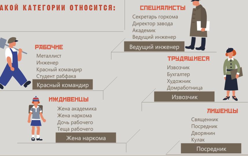 Реалии 30-х годов могут поставить в тупик. Фото www.kirovmuseum.ru