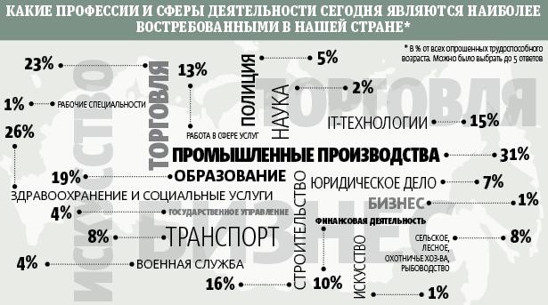 Россияне назвали востребованные профессии. Фото Инфографика Metro.