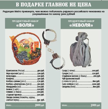 Что подарить чиновнику на Новый год. Фото Инфографика – Павел Киреев.