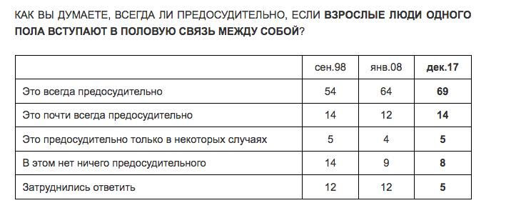 """Результаты опроса представлены на сайте """"Левада-центра"""". Фото www.levada.ru"""