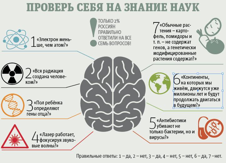 """33 процента россиян уверены, что астрология – это научная область знаний, 32% полагают, что околонаучная, и только 24% знают, что астрология наукой не является. Фото Павел Киреев, """"Metro"""""""