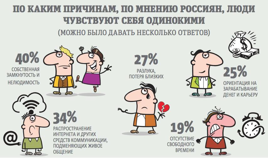 62 процента россиян заявили, что не боятся одиночества. Фото Павел Киреев