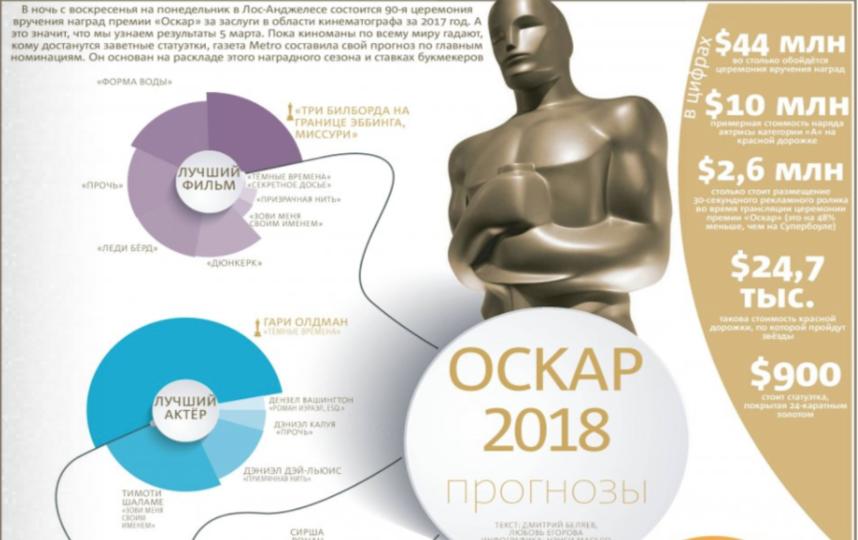 """Газета Metro составила свой прогноз по главным номинациям. Фото """"Metro"""""""