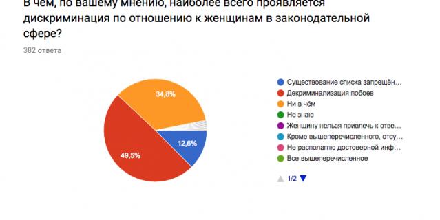 Скриншот результатов опроса.