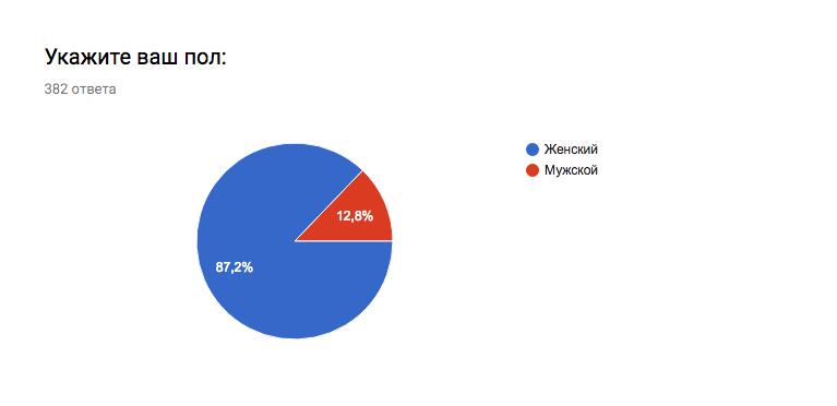 """Скриншот результатов опроса. Фото """"Metro"""""""