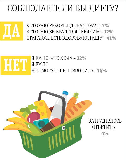 """Источники: ВЦИОМ. Фото Инфографика: Андрей Казаков, """"Metro"""""""