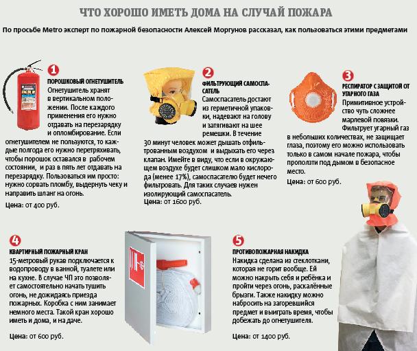 Что подезно иметь дома на случай пожара. Фото Инфографика – Павел Киреев.