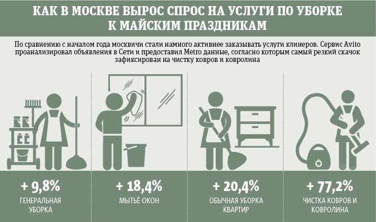 Источник: пресс-служба Avito. Фото Графика: Павел Киреев