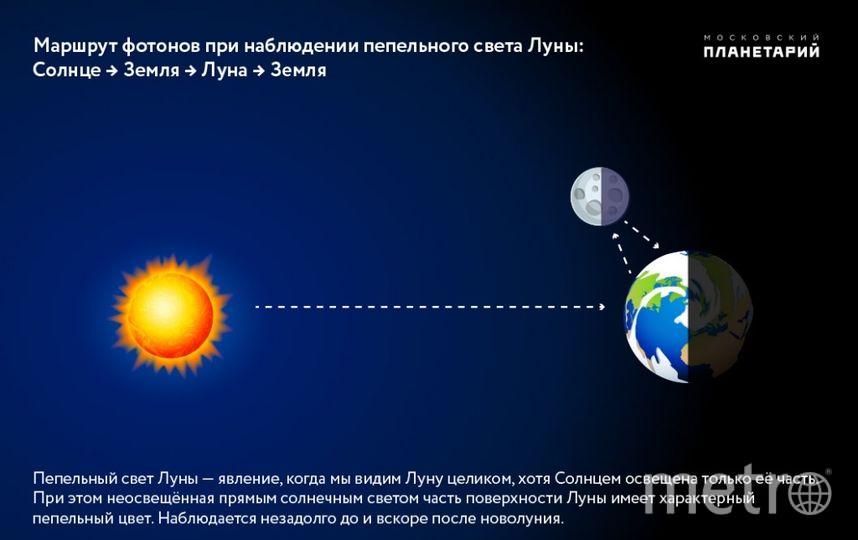 Прекрасный серп молодой Луны и Венера украсят закатное небо над северо-западным горизонтом сразу после захода Солнца 17-18 мая 2018. Фото пресс-служба Московского планетария