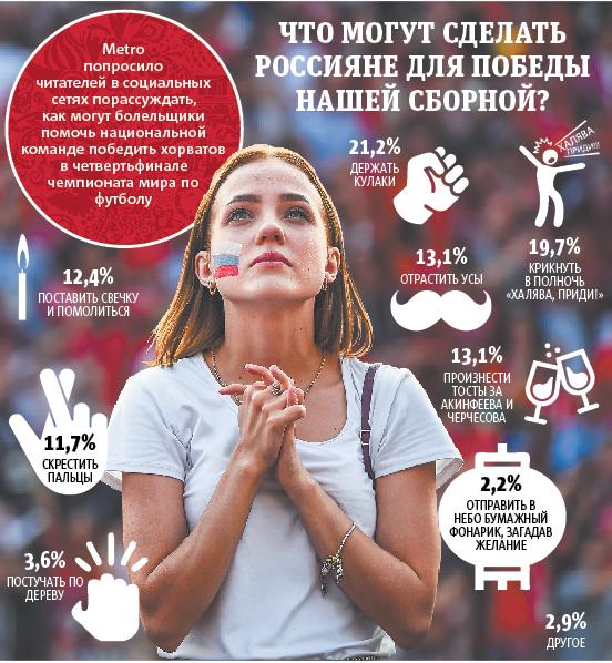 Что могут сделать  россияне для победы  нашей сборной? Фото Инфографика: Павел Киреев