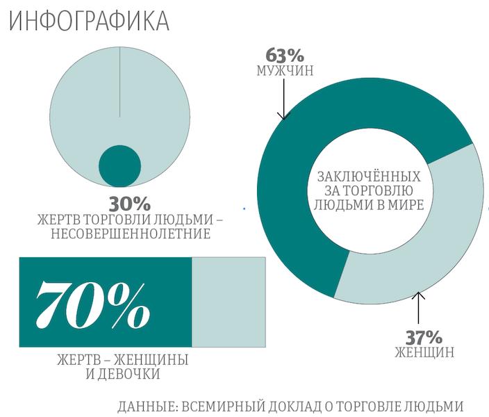 """Данные: Всемирный доклад о торговле людьми. Фото """"Metro"""""""