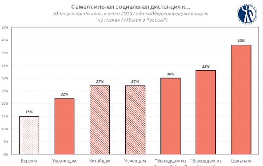 """График показтеля """"социальной дистанции"""" к разным нациям. Фото Скриншот http://www.levada.ru/"""