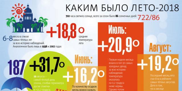 Главный синоптик Петербурга Александр Колесов рассказал, каким был летний сезон.