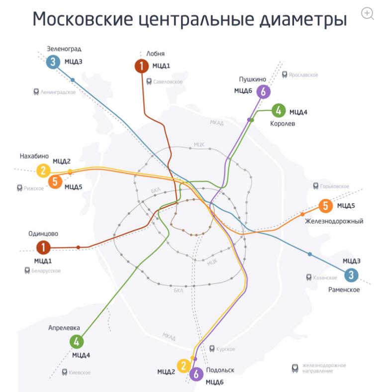 Московские центральные диаметры. Фото mos.ru