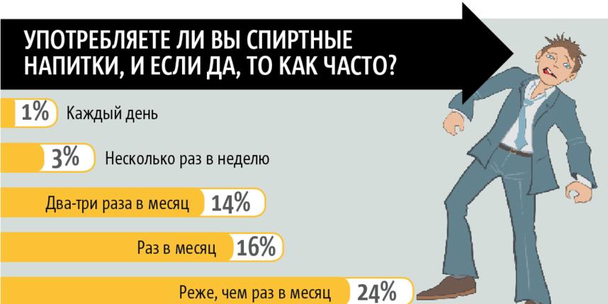 Почему россияне стали меньше пить: мнение эксперта