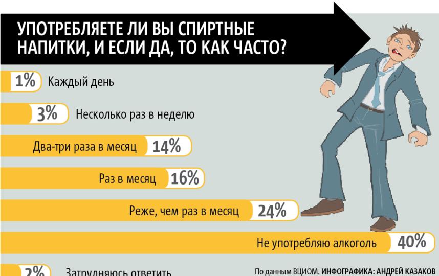По данным ВЦИОМ.