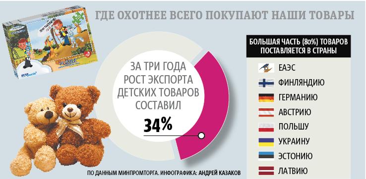 """По данным минпромторга. Фото Инфографика: Андрей Казаков, """"Metro"""""""