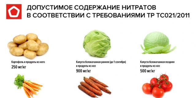 Чаще всего превышение количества нитратов содержится именно в раннем картофеле, причём больше всего их в кожуре.