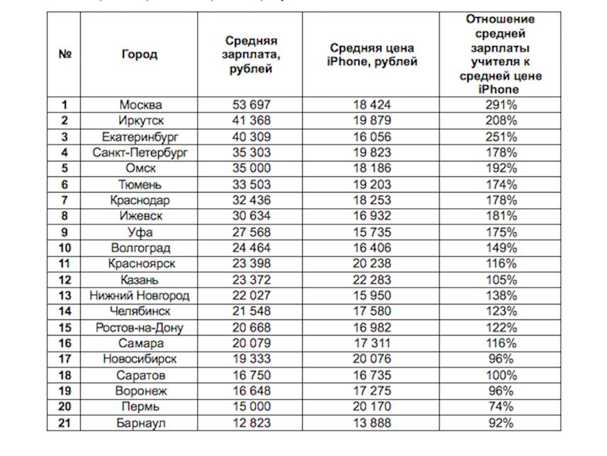 """Сейчас средняя стоимость телефона этого бренда на Авито составляет 17 719 рублей − она немного превышает среднюю зарплату учителя только в Новосибирске, Воронеже, Перми и Барнауле. Фото предоставлено Авито, """"Metro"""""""