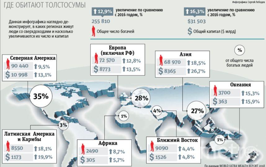 Инфографика: где живут люди со сверхдоходами, и насколько увеличивается их число и капитал. Фото Сергей Лебедев