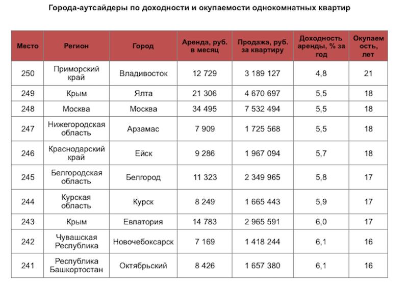 предоставлено порталом Domofond.ru.