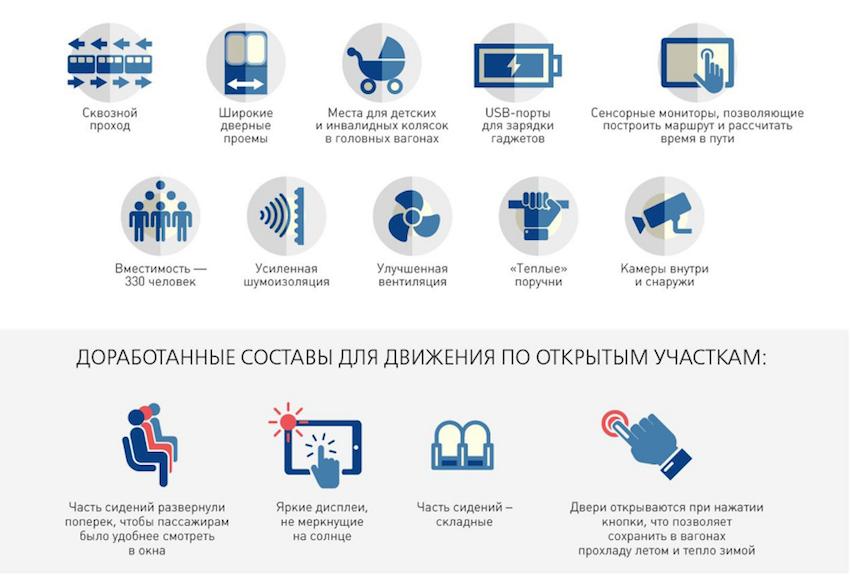 """Особенности поезда """"Москва"""". Фото mos.ru"""