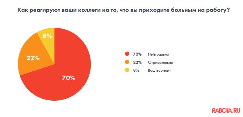 """Результат опроса, проведенного сервисом по поиску работы и сотрудников Rabota.ru. Фото """"Metro"""""""