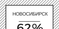 В 2018 году новосибирские энергетики устранили на теплосетях на 8% больше дефектов, чем в 2017 году