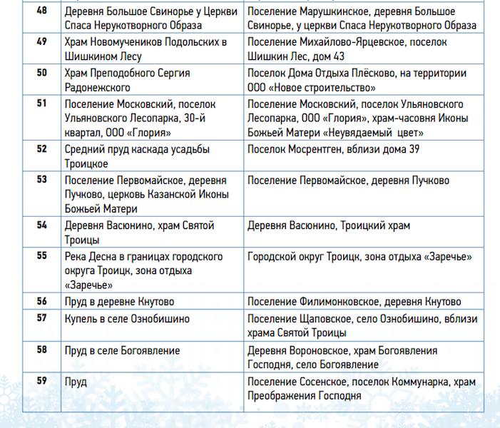 Список площадок с адресами. Фото mos.ru