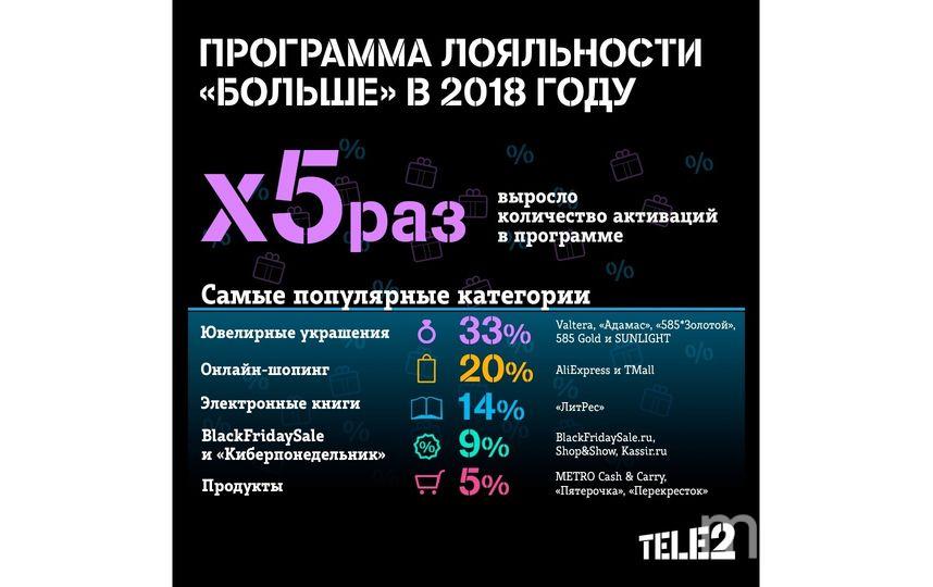 Число пользователей программы лояльности Tele2 выросло в 5 раз.