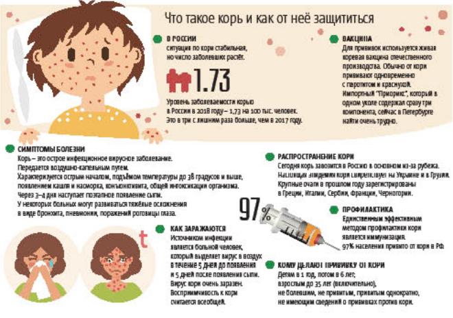 """Петербуржцам угрожает корь: Как защититься от заболевания. Фото """"Metro"""""""