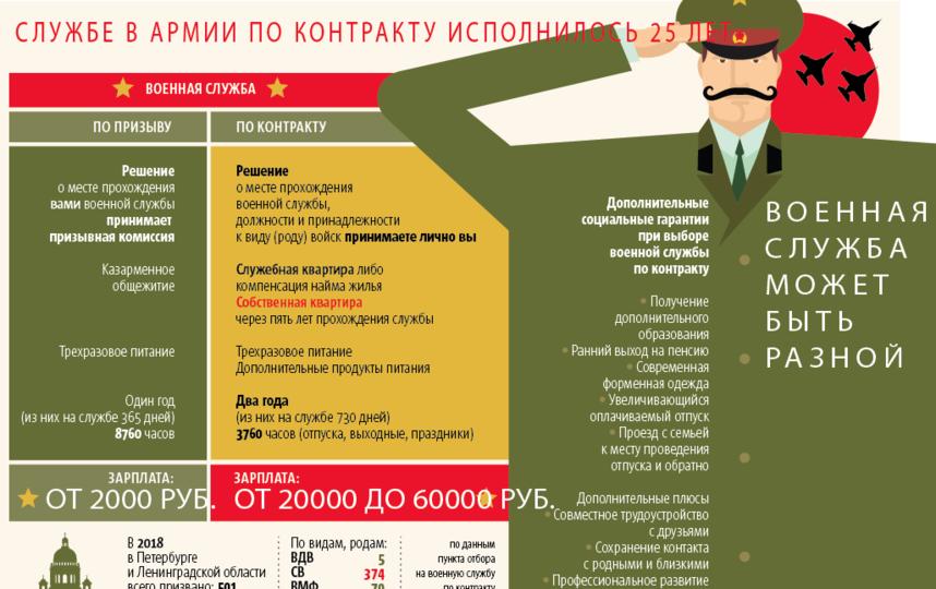 """Факты о контрактной службе. Фото инфографика Metro, """"Metro"""""""